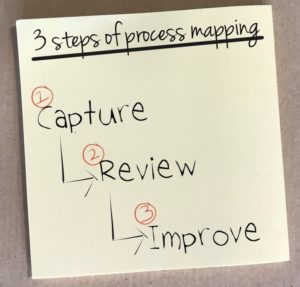 how to create an excel based process mapping tool analyze your